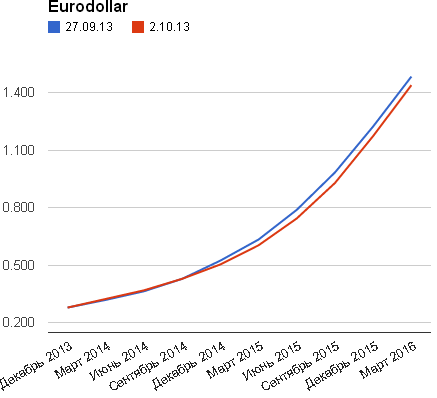 EUR: ставки, Дж.Йеллен, US Data...