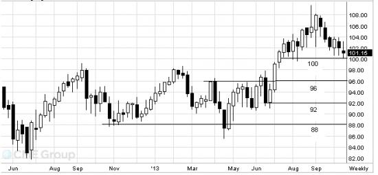 WTI: готовимся к наращиванию позиций на продажу по нефти.