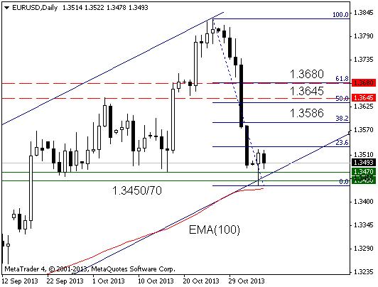 EUR: технический анализ, ноябрь