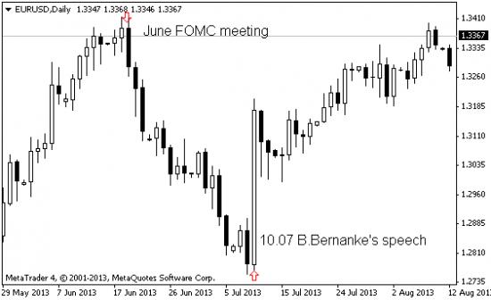 EUR: признаки стабилизации, дальнейшее видение