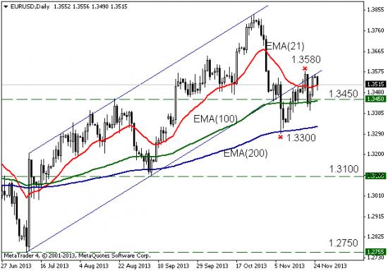 EUR: технический анализ