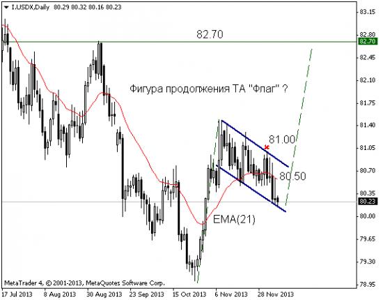 EUR: продаем