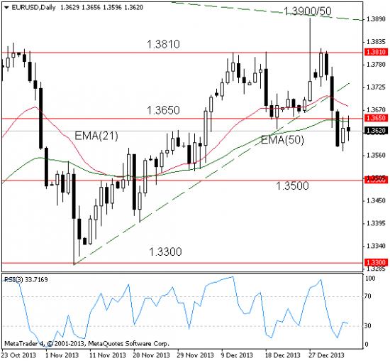 EUR/USD: ЕЦБ — ожидания, статистика США/Еврозоны