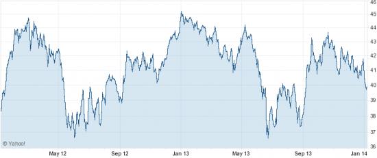 S&P500: риск 10% коррекции в 1кв 2014 г