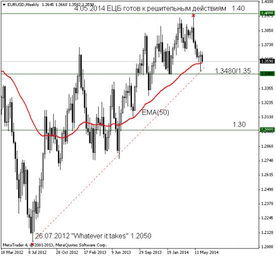 EUR: потенциал снижения ограничен, отскок?