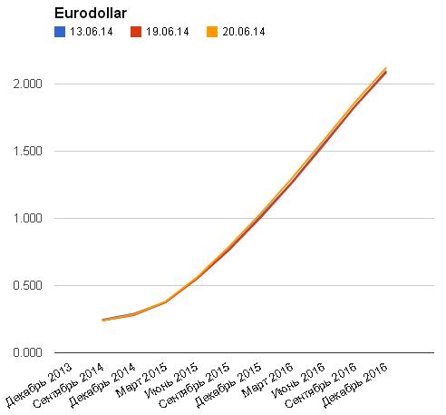 EUR/USD: цели на июль