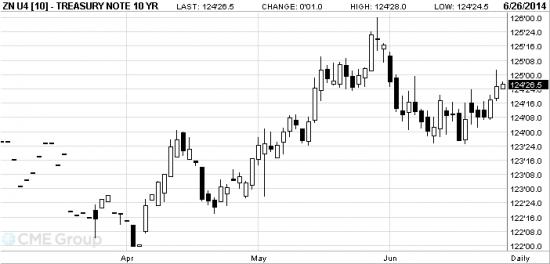EUR: предпосылки для роста к 1.3700/50