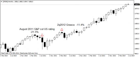 S&P500: о коррекции фундаментально