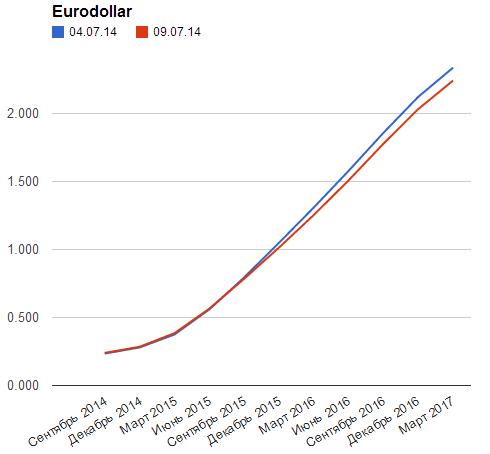 EUR/USD: комментарий к текущей ситуации
