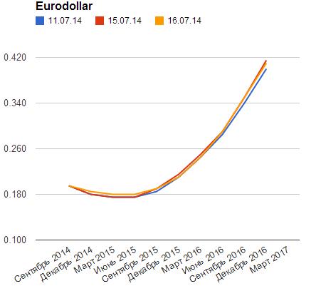 EUR: Джанет Йеллен заинтриговала рынок Forex