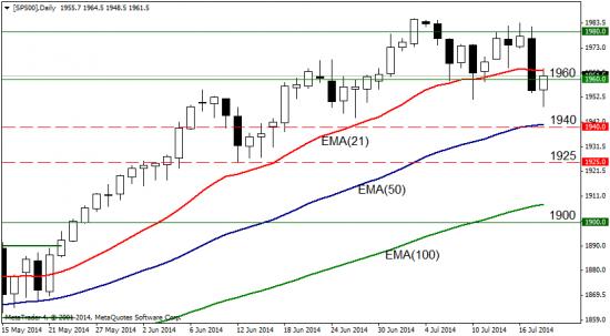 S&P500: консолидация до конца июля