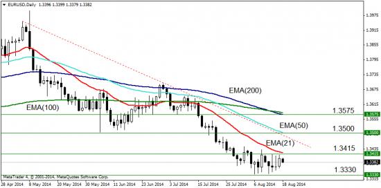 EUR/USD: стратегия на неделю