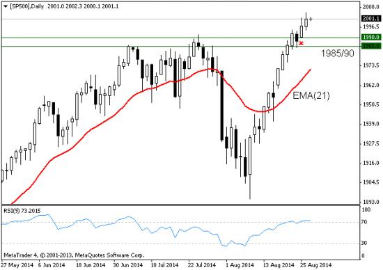 S&P500: текущая ситуация