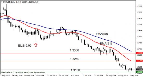 EUR: заседание ЕЦБ, риски сентября