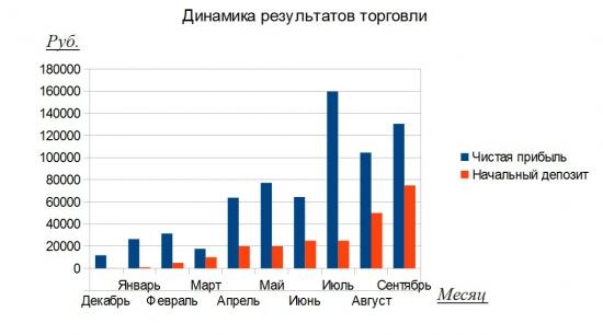 Артем Кендиров результаты торговли