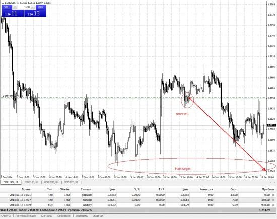 Eur/Usd In Spot