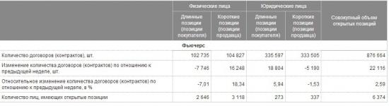 Где на сайте МосБиржи можно посмотреть данные по позициям участников рынка