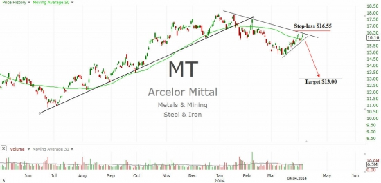 ArcelorMittal (MT)