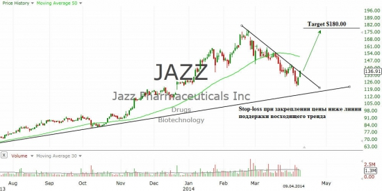 Jazz Pharmaceuticals Public Limited Company