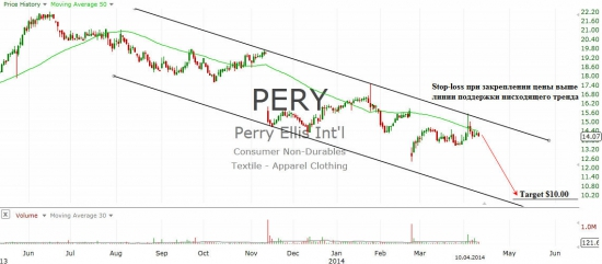 Perry Ellis International Inc.