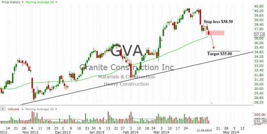 Granite Construction Incorporated (GVA)