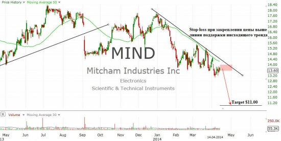 Mitcham Industries Inc. (MIND)