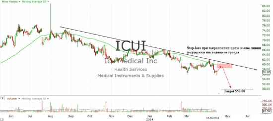 ICU Medical, Inc. (ICUI)