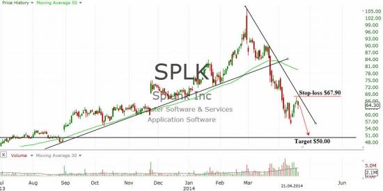 Splunk, Inc. (SPLK)