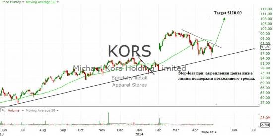 Michael Kors Holdings Limited (KORS)