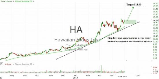 Hawaiian Holdings (HA)