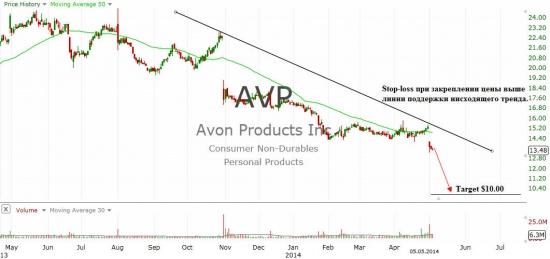 Avon Products Inc. (AVP)