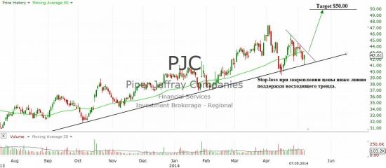 Piper Jaffray Companies (PJC)
