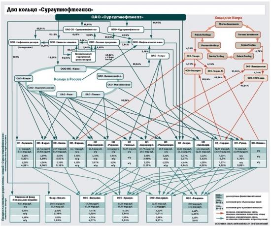 Разгадай меня по картам... или Кто владеет Сургутнефтегазом?