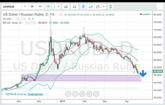 Нефть, рубль, РТС