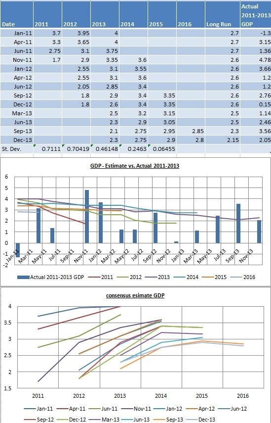 ФРС  снижает прогнозы по темпам роста ВВП