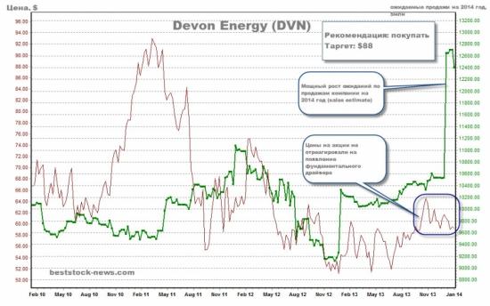 Devon Energy - битва за Eagle Ford