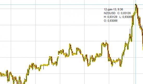 Отработка новостей. Как заработать на процентной ставке Новой Зеландии.