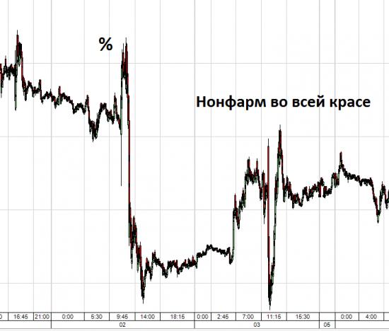 Снижение % ставки ЕЦБ. Реакция EUR/USD за последний год.