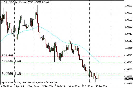 Евро падает. Это не к добру. Ой, не к добру!