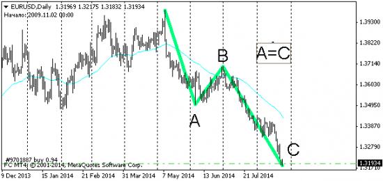 Наметился отскок евро вверх!