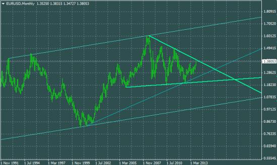 Евро целит на 1,7 и выше в паре с долларом