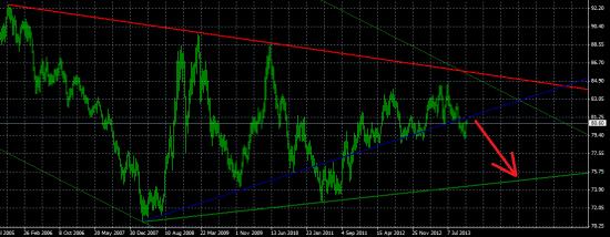 Индекс доллара отскочил, но временно