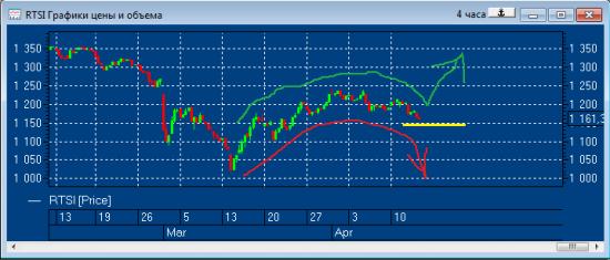 Если индекс РТС сегодня удержит уровень 1150 пунктов, то локальный поход вниз будет отменен