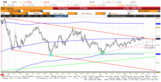 EUR/USD, недельный график