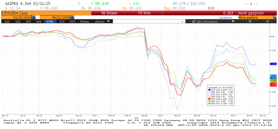 Короткие еврооблигации Газпрома в евро  перепроданны?
