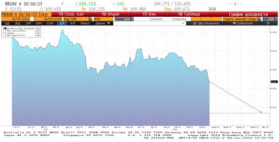 Еврооблигации Райффайзенбанка - потенциал для роста сохраняется.