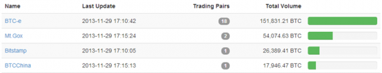 Btc-e лидер по обороту биткоинов? Или полумошенническая технология раскрутки бирж в действии?