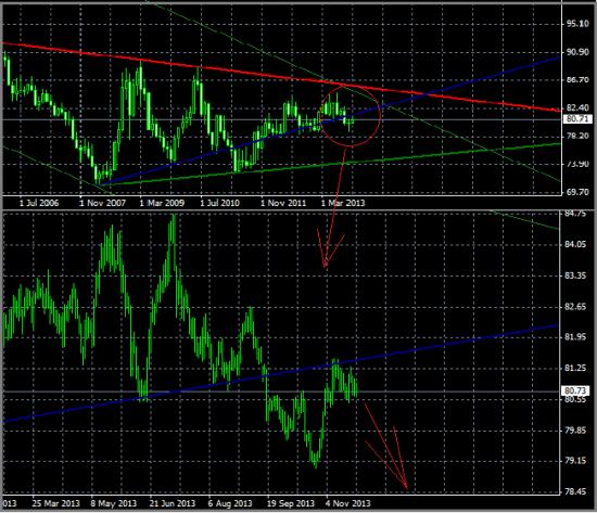 Индексу доллару открыта дорога вниз