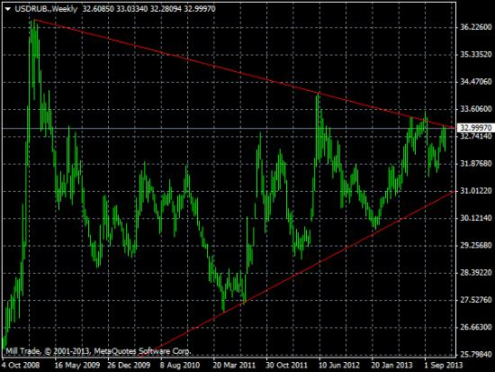 Доллар/рубль: Возможен ложный пробой, но вряд ли он будет длительным