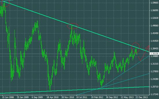 Для дальнейшего роста, евро необходим небольшой откат вниз